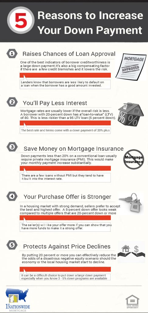 5-reasons-down-payment-w